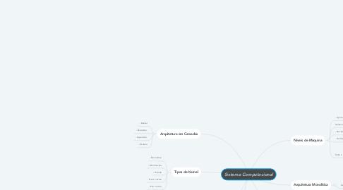 Mind Map: Sistema Computacional