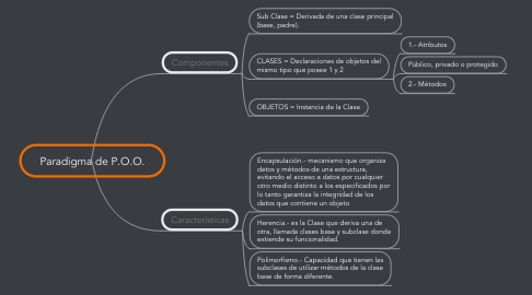Mind Map: Paradigma de P.O.O.