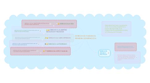 Mind Map: DERECHOS HUMANOS PRIMERA GENERACION