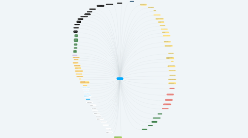 Mind Map: Alistamiento de formaciones