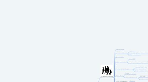 Mind Map: TIPOS DE SOCIALIZACIÓN