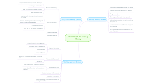 Mind Map: Information Processing Theory