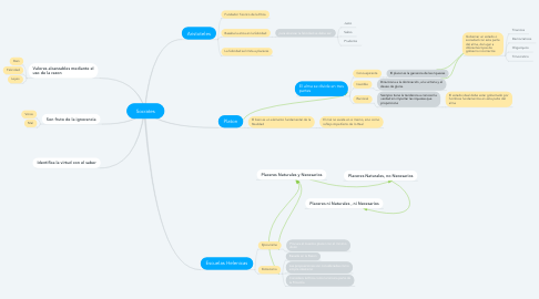 Mind Map: Socrates