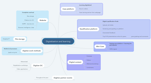 Mind Map: Digitalization and learning