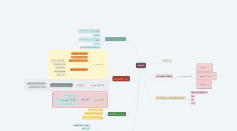 Mind Map: الرافضة