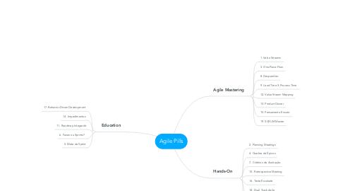 Mind Map: Agile Pills
