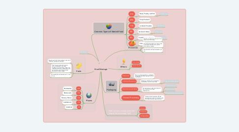 Mind Map: Food Wastage