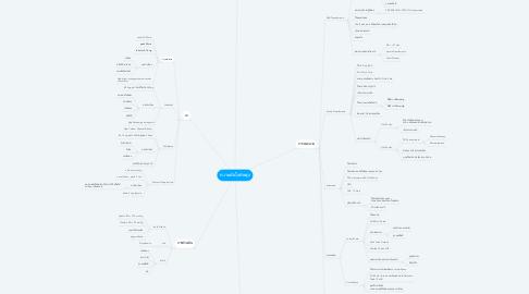 Mind Map: ความดันโลหิตสูง