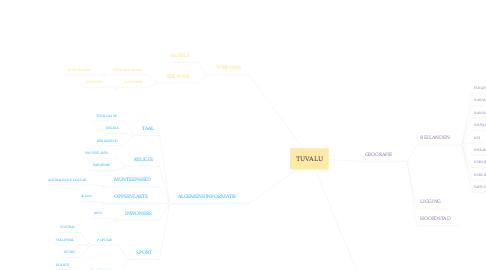 Mind Map: TUVALU