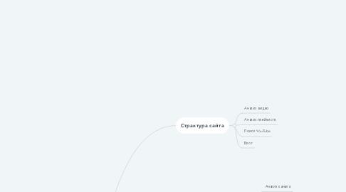 Mind Map: Мобильный сайт