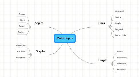 Mind Map: Maths Topics