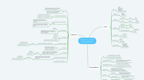 Mind Map: CONCEPTO, JUICIO Y RAZONAMIENTO