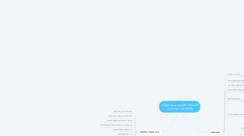 Mind Map: المشكلات الأسريه وسبل الوقايه والعلاج في ضوء القرآن