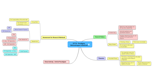 Mind Map: 07/18 - Paradigms, Methodologies & Methods