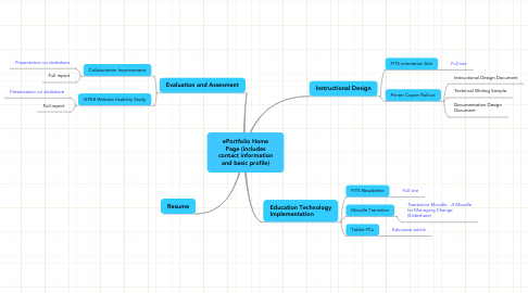 Mind Map: ePortfolio Home Page (includes contact information and basic profile)