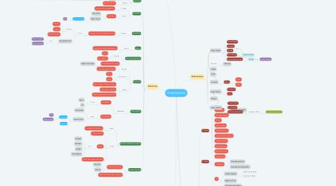 Mind Map: Organogênese