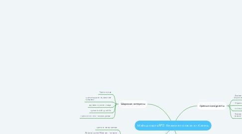Mind Map: Майнд-карта №2: Вязание на заказ в г.Казань