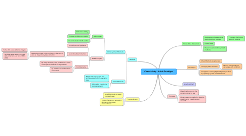 Mind Map: Class Activity - Article Paradigms