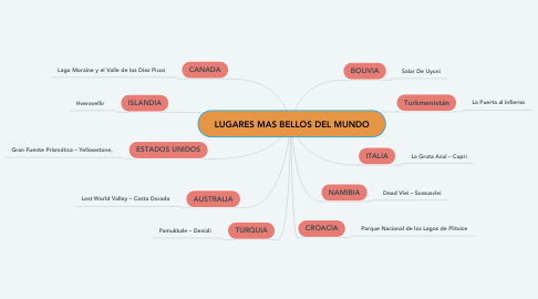 Mind Map: LUGARES MAS BELLOS DEL MUNDO