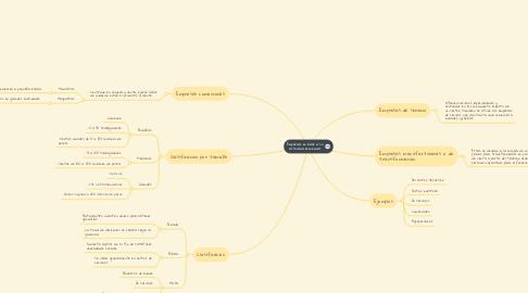 Mind Map: Empresas en base a su actividad económica