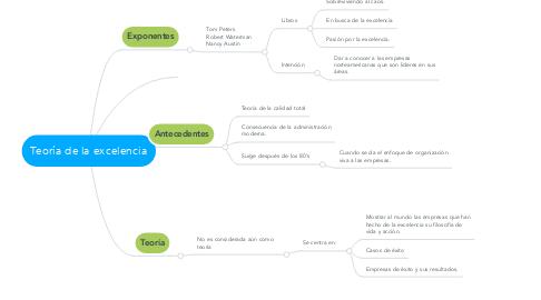 Mind Map: Teoría de la excelencia
