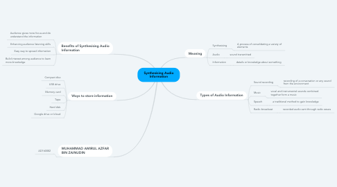 Mind Map: Synthesising Audio Information
