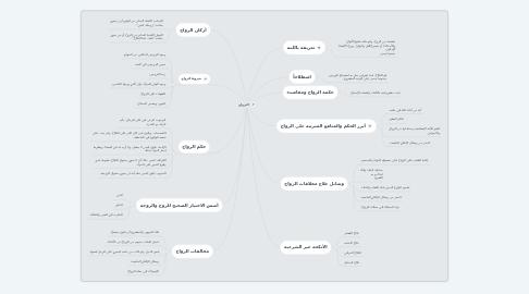 Mind Map: الـزواج