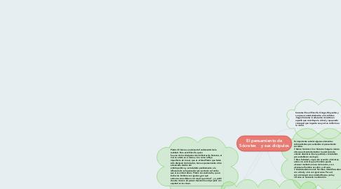 Mind Map: El pensamiento de Sócrates    y sus dicipulos