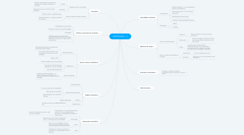 Mind Map: EMPRESARIAL - V