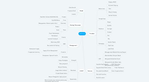 Mind Map: Nashincan