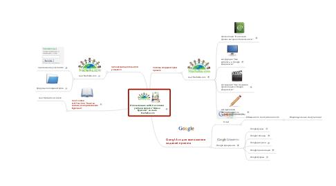 "Mind Map: Использование web2,0 в сетевом учебном проекте ""Школа Буратино"" на сайте   Nachalka.com"
