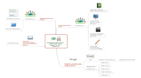 "Mind Map: Использование web2,0 в сетевомучебном проекте ""ШколаБуратино"" на сайте  Nachalka.com"
