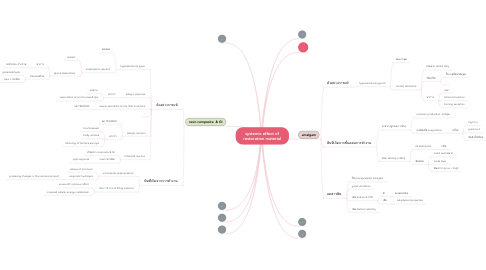 Mind Map: systemic effect of restoration material