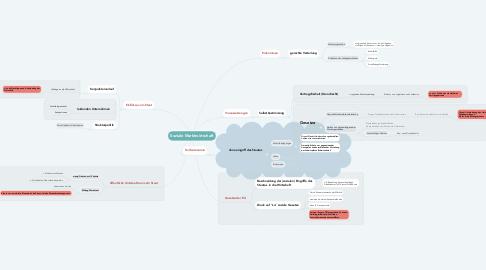 Mind Map: Soziale Marktwirtschaft
