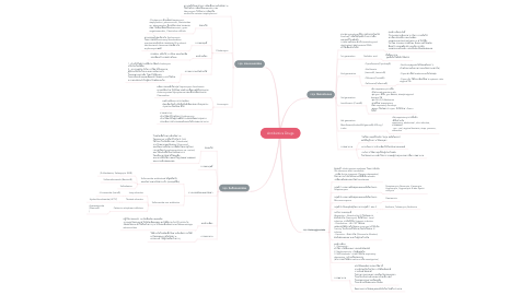 Mind Map: Antibiotics Drugs