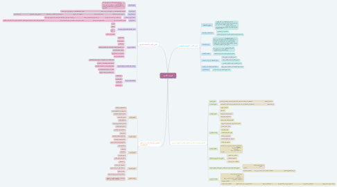 Mind Map: الوحده الثانيه.