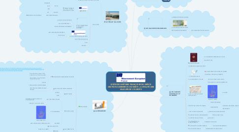 Mind Map: LYCÉE DES MÉTIERS FRANÇOISE DE GRÂCE -SECTION COMMERCE- DOSSIER  LA VITALITÉ DES VALEURS DE L'EUROPE