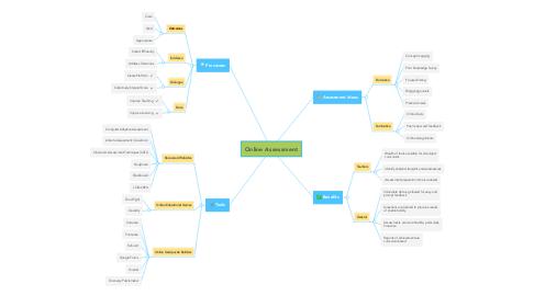 Mind Map: Online Assessment