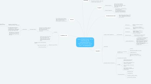 Mind Map: Copy of Möglichkeiten für die Anbahnung der Leittextmethode im Fachunterricht Wi, Te, Ku der 7. Jahrgangsstufe