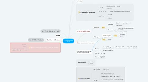 Mind Map: Espécies de Pena  32 CP