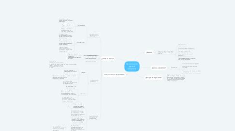 Mind Map: Comunicación para el desarrollo