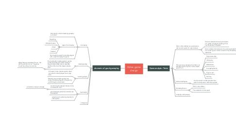 Mind Map: Video game design