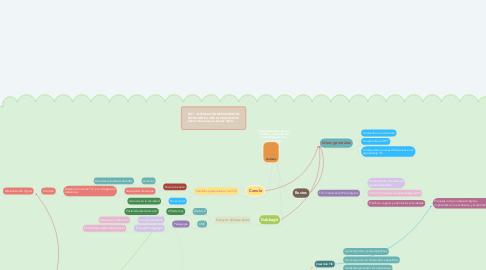 Mind Map: Elementos clave para el análisis y selección de tecnologías para el aprendizaje