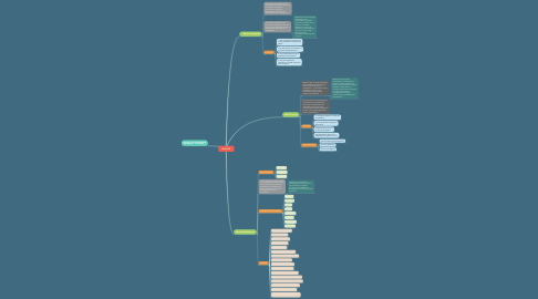 Mind Map: MARCOS
