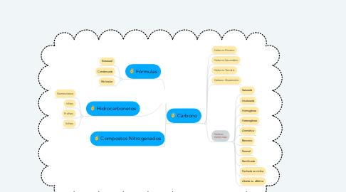 Mind Map: Química Orgânica