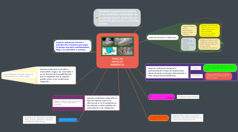 Mind Map: TIPOS DE IMPACTO AMBIENTAL