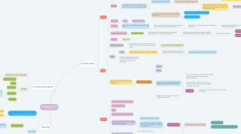 Mind Map: Embriología del Aparato Digestivo