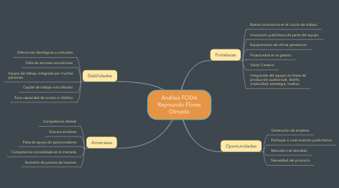 Mind Map: Análisis FODA Raymundo Flores Olmedo