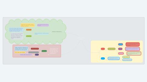 Mind Map: Análisis del funcionamiento del computador y sus periféricos.