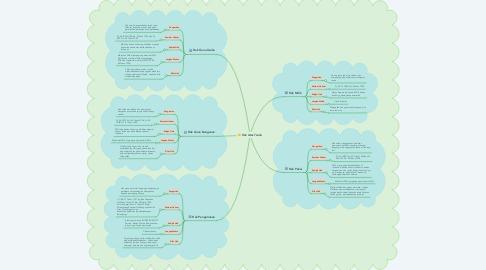 Mind Map: Hak Atas Tanah